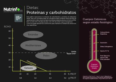 Dietas Cetogénicas: Proteínas y Carbohidratos