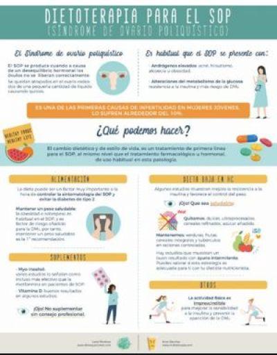 Infografía. Dieta para el Síndrome de Ovario Poliquístico