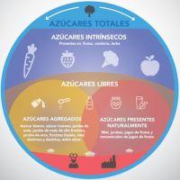 Revelan las principales fuentes de azúcar agregada en la dieta de los argentinos