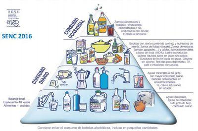 Pirámide de Hidratación Saludable