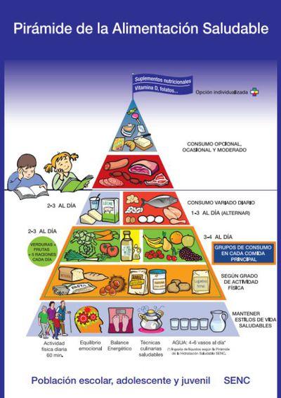 Piramide Alimentacion Saludable SENC-Edad escolar