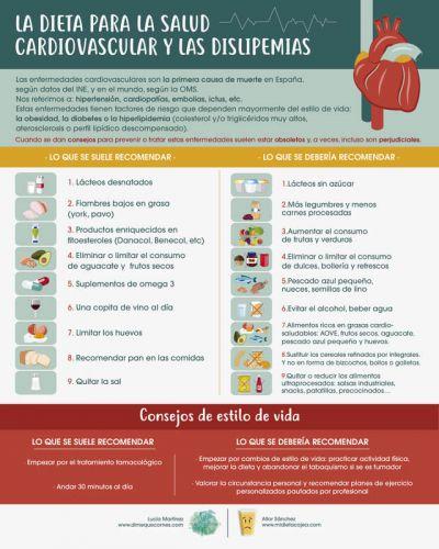 Infografía: La dieta para la salud cardiovascular y las dislipemias