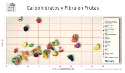Carbohidratos y Fibra en Frutas